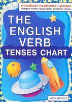 Схема времен английского глагола