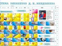 Периодическая система химических элементов Менделеева (формат А2)