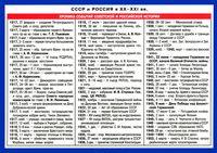 СССР и Россия в XX - XXI вв. Справочные материалы